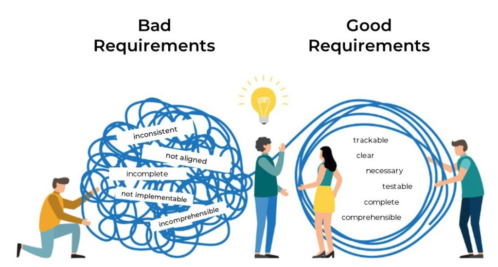 criteria for good engineering requirements document