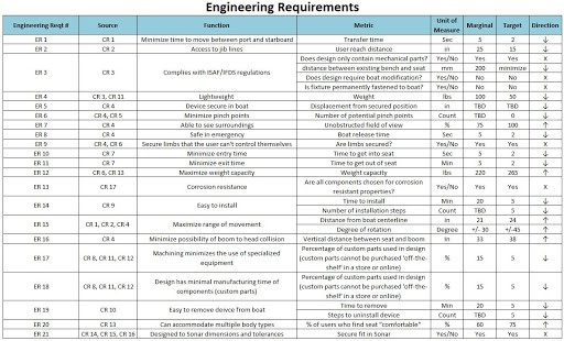 table showing a structured engineering requirements document sample