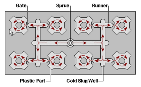 an injection molding workflow process