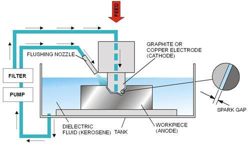 principle of electrical discharge machining