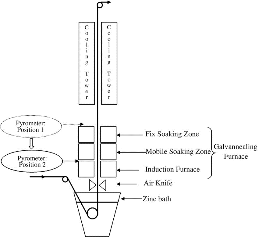 the process of galvannealing